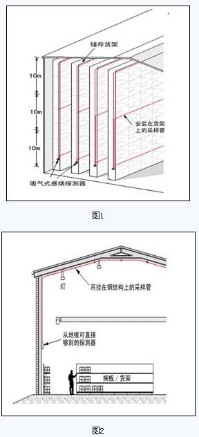 另一种是彩钢板结构仓库(如下图2)